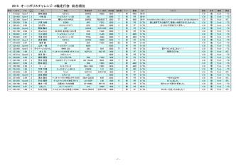 2015 オートポリスチャレンジ・4輪走行会 総合順位