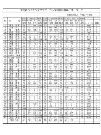 2015年2月現在のゴルフ部会得点表報告