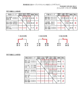 2014.12.23 第26回足立区オープンバドミントン大会(シニアダブルス)