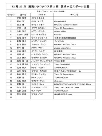 12 月 23 日 湘南シクロクロス第 2 戦 開成水辺スポーツ公園