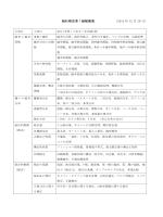 統計検定準 1 級範囲表 (2014 年 12 月 26 日)