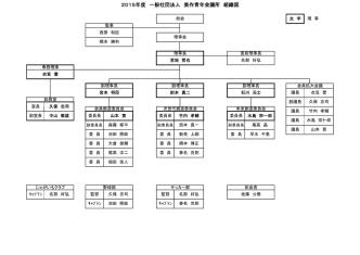 2015年度組織図へのリンク