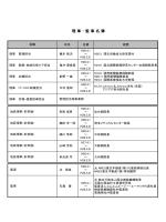 理事・監事名簿 (PDF:91KB) - 地域医療機能推進機構(JCHO)