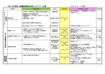 2014年度新人看護職員集合研修(off-JT)計画