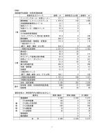 1 (別紙) 施設部門別面積・利用者用座席表 部屋名及びスペース 面積