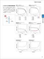 4-4. 板ガラスの入射角度別日射特性曲線