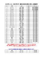 大分市トレセン 新中学3年 最終合格者名簿及び県トレ推薦選手