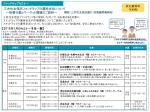三井住友信託ファンドラップの運用状況について