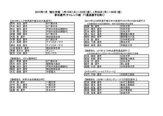 2015年1月強化合宿 参加選手一覧