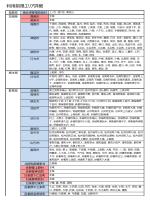 利用制限エリア詳細一覧(PDF 198K)