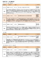 岐阜大学 未公開特許