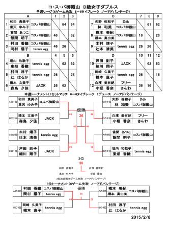 2015/2/8 コ・ス・パ御殿山 D級女子ダブルス
