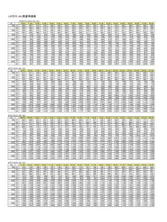 CP・AL熱量等価換算表