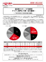 国内男子ツアー ギア使用率 アイアン部門にて第1位を獲得!
