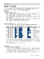 希望ヶ丘高校 - 湘南ゼミナール
