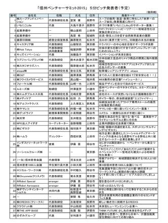 5分ピッチ発表者リスト(PDF:187KB)