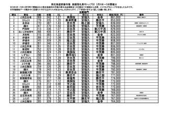 27年3月 南北海道家畜市場 落札価格トップ30 黒毛和種素牛
