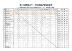 第13回親睦JCリーグ交流戦【A級】成績表