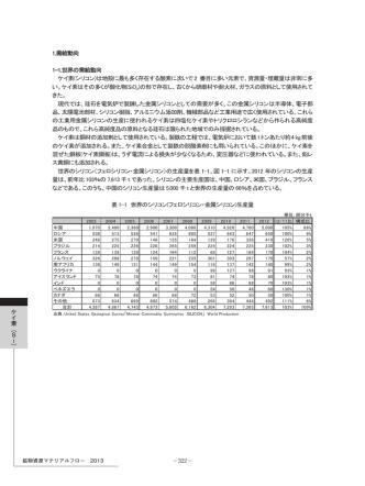 1.需給動向 1-1.世界の需給動向 ケイ素(シリコン)は地殻に最も多く存在