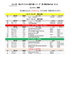 2015年 東北モトクロス選手権シリーズ 第1戦宮城大会(4/12)