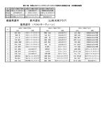 最優秀選手 鈴木透生 (山形水球クラブ) 優秀選手 (ベストサーティーン)