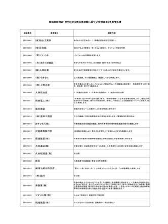 (有)秋山工業所 (有)足立組 (有)いしかわ (有)池本CB建設 (株)入澤