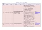 中国認証 2014 年 CQC 通知 - JET 一般財団法人 電気安全環境研究所
