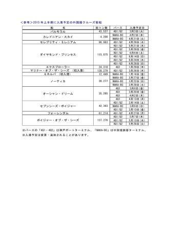 2015年上半期に入港予定の外国籍クルーズ客船(PDF形式:50KB)