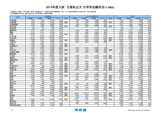 2015年度入試 主要私立大 大学別志願状況(2/6現在) - Kei-Net