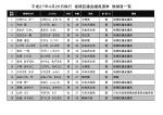 平成27年4月26日執行 板橋区議会議員選挙 候補者一覧