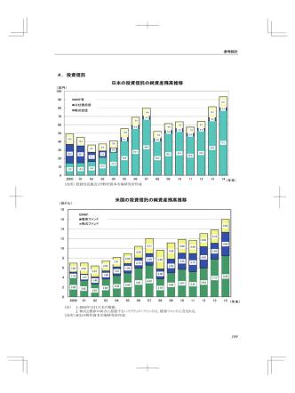 4.投資信託 日本の投資信託の純資産残高推移 米国の投資信託の