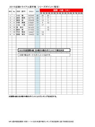 2015近畿トライアル第2戦までの暫定ポイント表掲載しました。