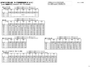 APW330防火窓 サイズ別熱貫流率(W/・K)