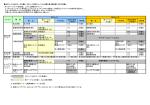 ECコースとMCコースの違い、各コースの前バージョンと現行版(統合版
