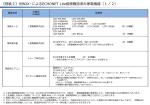 【別紙2】光BOX+によるECHONET Lite接続確認済み家電機器(1/2)
