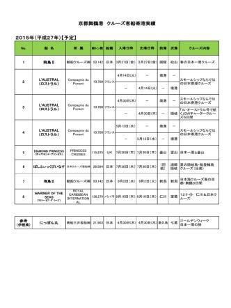 2015年クルーズ寄港予定(PDF:88KB)