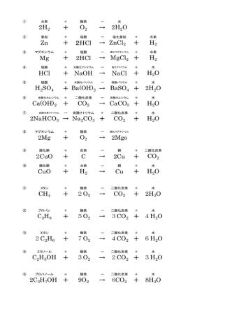2H2 + O2 → 2H Zn + 2HCl → ZnCl + H2 Mg + 2HCl → MgCl 2 +