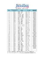 出走リスト(キッズ500、キッズ1000)
