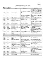 (別添1 )こどもエコクラブ全国フェスティバル2015に参加する都道府県