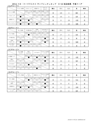 2014 コカ・コーラウエスト サンフレッチェカップ U-12
