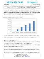 ノンインセンティブ CPI 広告「GAMEFEAT」経由のアプリ DL 数が累計