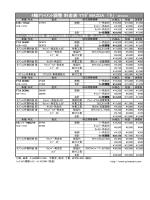 4輪アライメント調整 料金表 マツダ MAZDA 「タ」 2014.6.8