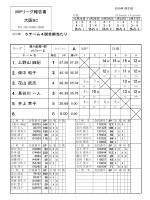 IMPリーグ報告書 大阪BC A MP 1. 上野山 麻紀 2. 畑中 和子 3. 花山