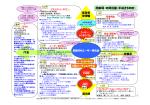 活動マトリックス - IBMユーザー研究会