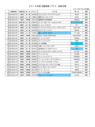 2015年度 加盟登録 クラブ・団体名簿
