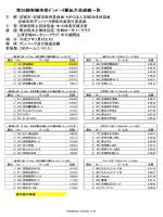 上位入賞チーム等の結果(PDF:52KB)