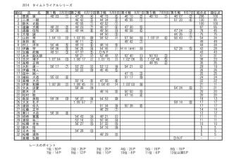2014 タイムトライアルシリーズ 順位 氏 名 総合点 順位点 1