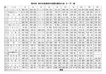 第55回 東日本実業団対抗駅伝競走大会 オーダー表