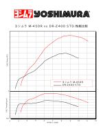 ヨシムラ M-450R vs DR