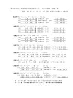 第65回山口県高等学校総合体育大会 カヌー競技 記録一覧